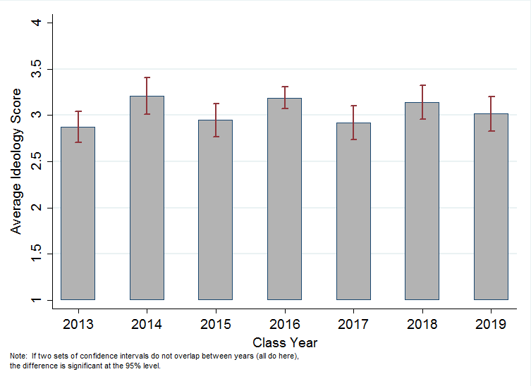 figure-3-ideology-by-class-year
