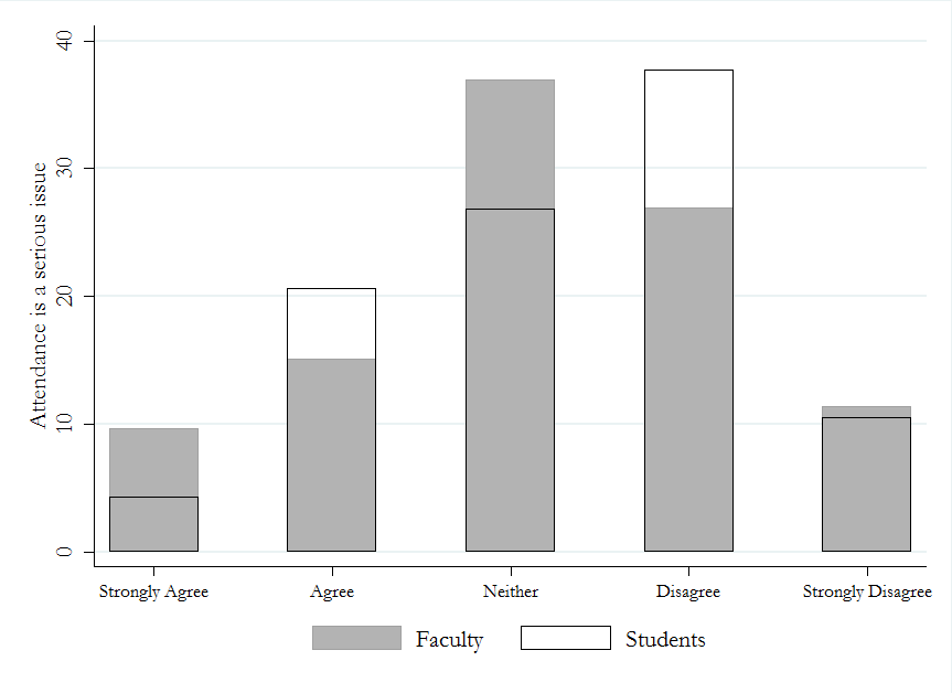 figure-1-faculty-student-attendance-serious-issue