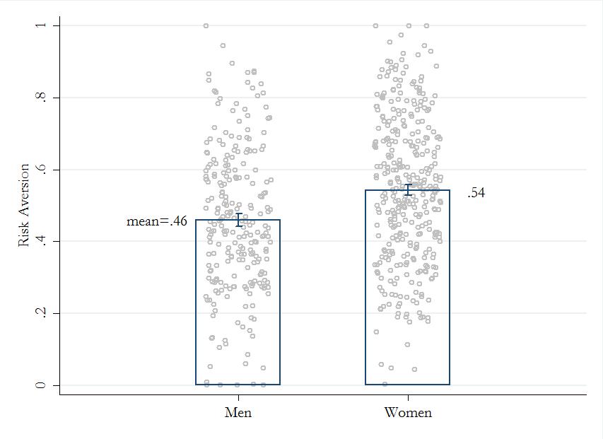 risk-aversion-and-gender