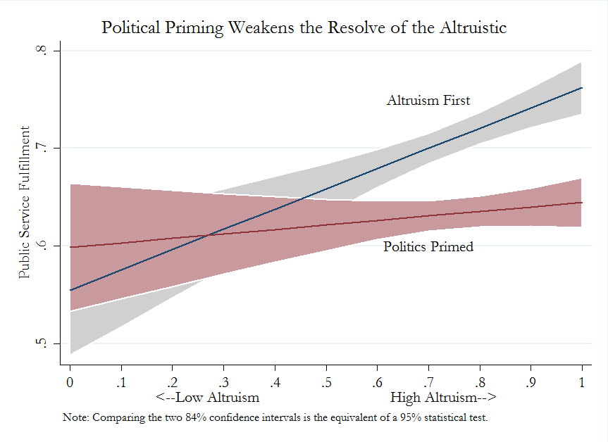 politics weakens altruism