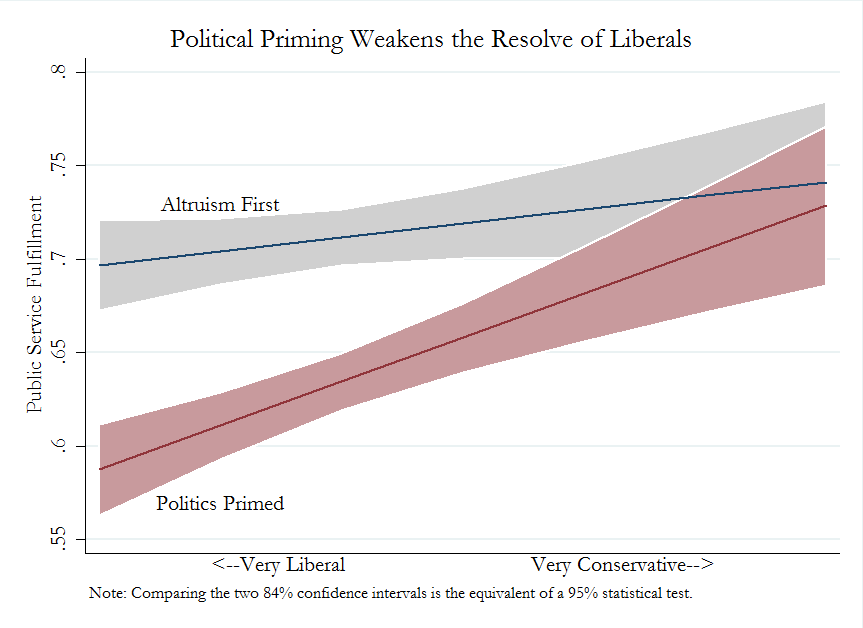 politics weakens liberals