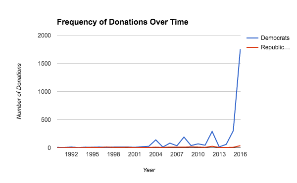 donations over time