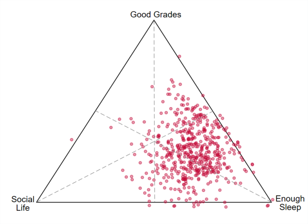 what you see above is a ternary plot the closer a student is to any one corner the higher the share that activity has students towards the top of the